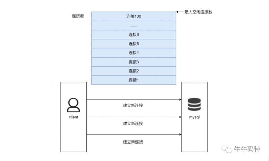 腾讯面试 mysql题目,mysql数据库面试题,mysql处理能力,mysql连接池配置,数据库面经