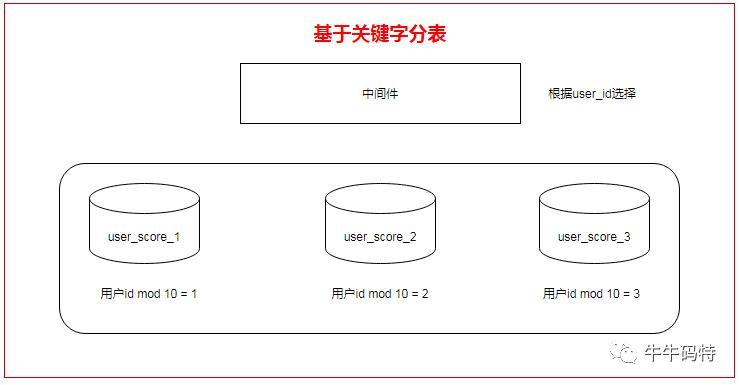后台开发面试题,如何分库分表,什么是分库分表,mysql分库分表 中间件,分表逻辑