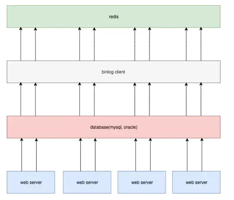 数据库 的面试,redis缓存一致性,redis mysql 缓存方案,mysql缓存机制,redis同步数据到mysql