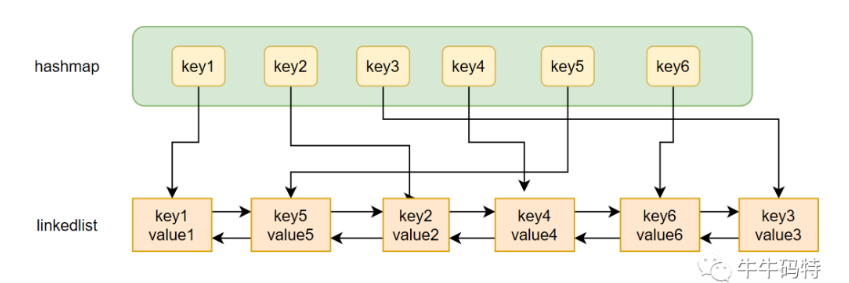 数据库 面试题,mysql缓冲池,Buffer Pool,LRU缓存淘汰算法,双向链表和单链表的区别
