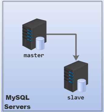 mysql数据库设计,mysql存储引擎,mysql索引优化,mysql错误日志,mysql 复制