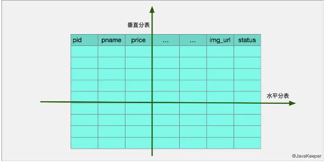 数据库常见面试题,MySQL分库分表,MySQL分区,为什么要分库分表,数据切分