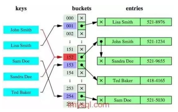 数据库常见面试题, 数据索引, B+树索引与散列索引,,Hash索引的优缺点, MyISAM和InnoDB的使用场景
