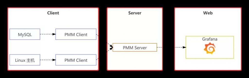 MySQL监控,PMM 监控 MySQL,MySQL 监控方案,PMM Server 安装