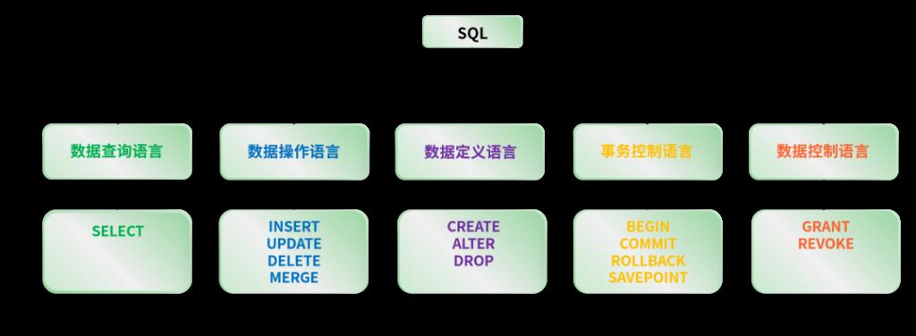 什么职位需要使用 SQL,数据处理领域,详解SQL,SQL与NoSQL,什么是NewSQL 数据库