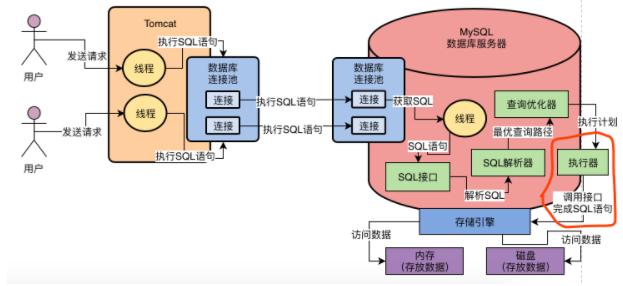 MySQL架构设计,为何称MySQL为黑盒,SQL接口,查询解释器,查询优化器