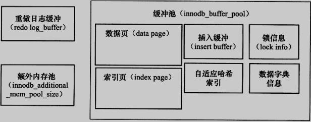 MySQL存储引擎,不同的存储引擎区别,Innodb存储引擎,多线程模型,主线程工作方式