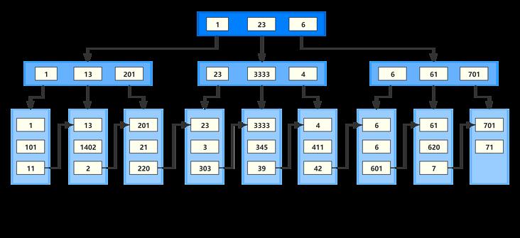 索引命中,varchar 字段用数字进行查询,int 字段用字符串查进行查询,隐式类型转换的规则,触发隐式类型转换