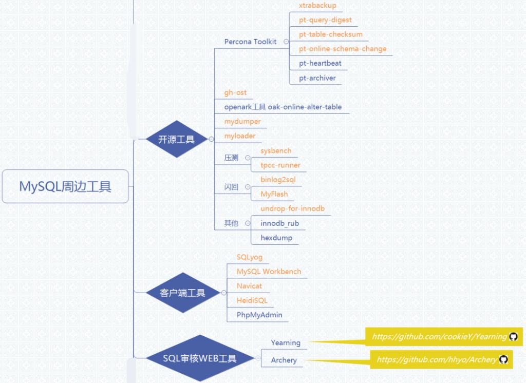 MySQL 开源工具,MySQL 开源工具集合,在线DDL变更,备份恢复工具,客户端图形化管理工具