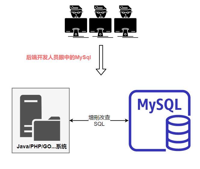 MySQL底层原理,MySQL连接管理,MySQL服务器,MySql架构
