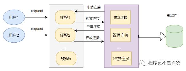 数据库面试题目,MySQL面试,数据库连接池,数据库连接池运行机制