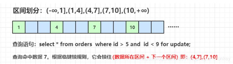 MYSQL面试,InnoDB锁类型,如何避免出现事务死锁,事务并发问题解决方案
