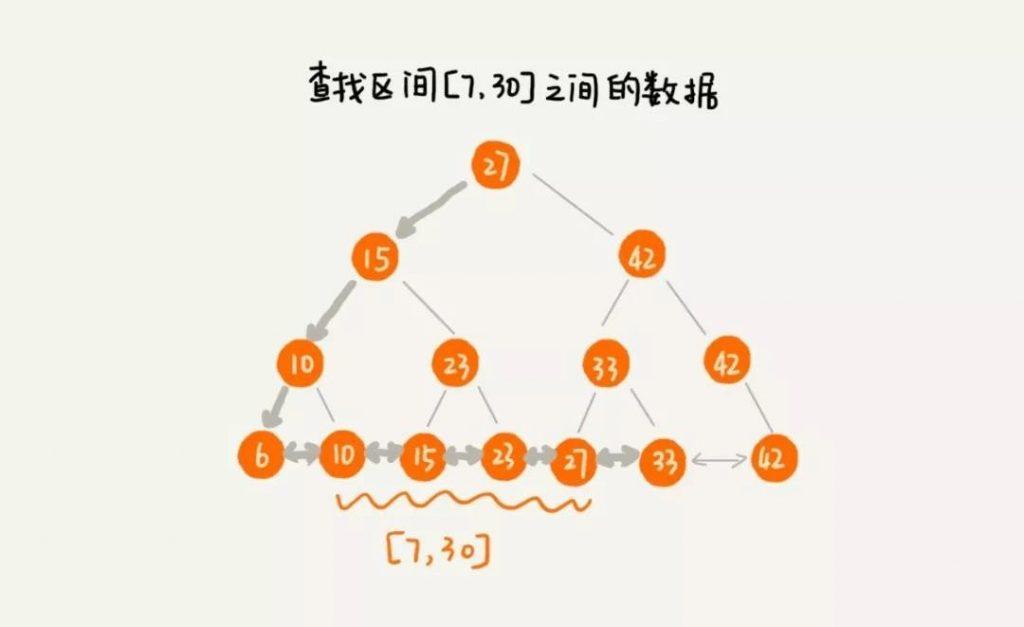 MYSQL,select语句,常见的数据结构,二叉搜索树支持区间查询