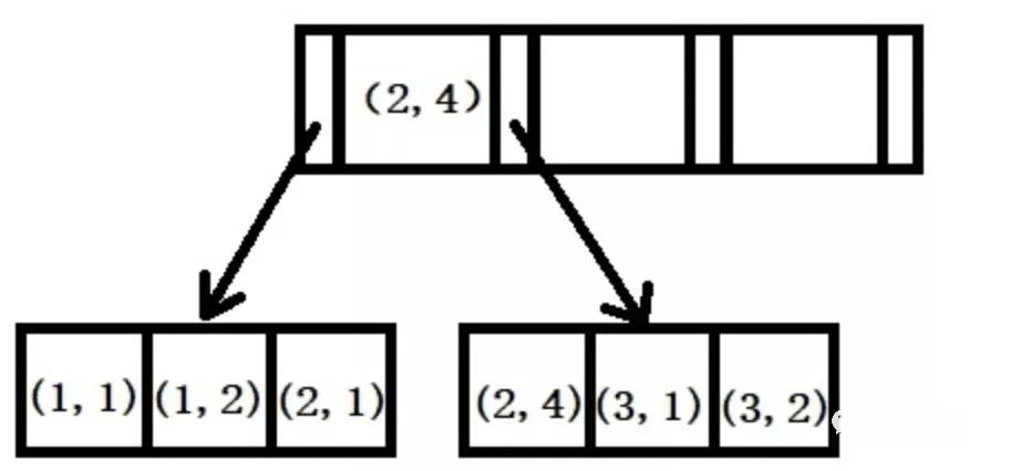 MySQL,索引优化,B+树,左匹配原则,SQL语句