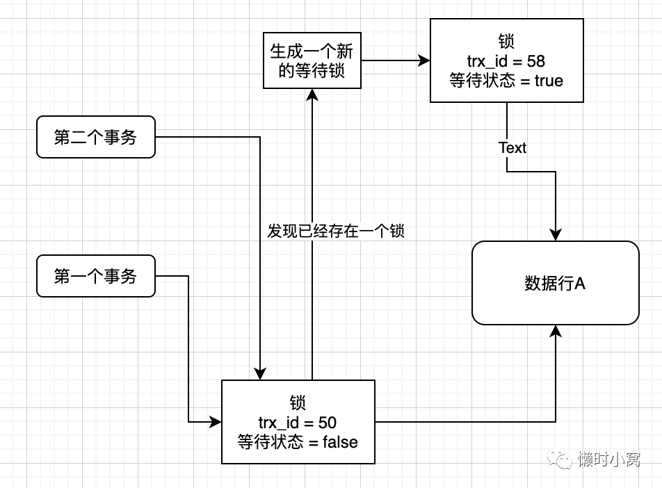 MySQL,MVCC机制,MySQL事务,Undo log,ReadView