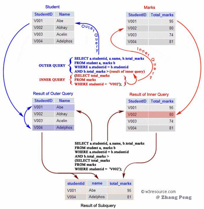 MySQL,测试开发必备,SQL语法,关系型数据库,数据库语言
