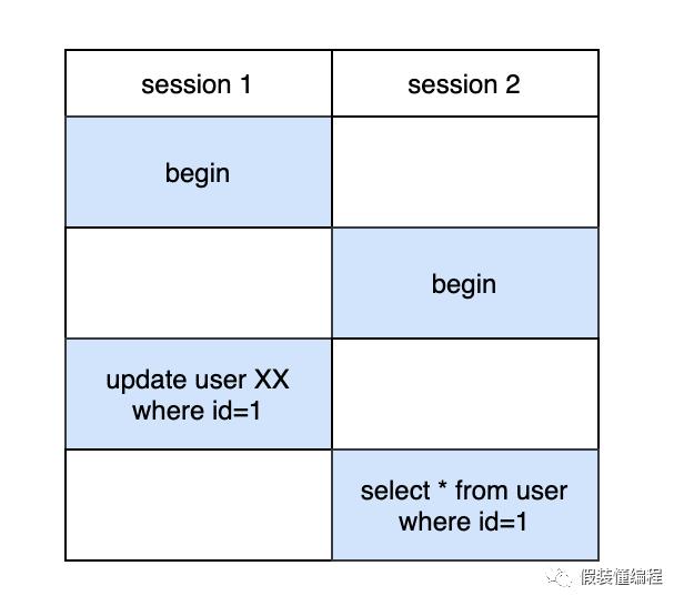 MySQL,MySQL锁,MDL锁,DDL,多版本控制