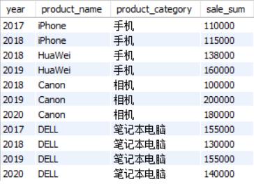 SQL面试,数据分析,窗口函数,SQL语句