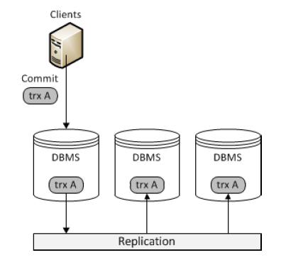 MySQL,galera,主从同步,数据库架构,InnoDB
