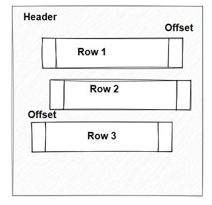 SQL面试题,SQL语句,优化逻辑,数据页结构,索引页结构