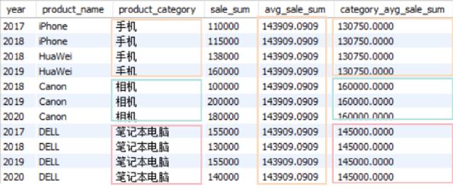 数分面试,MySQL,SQL窗口函数,SQL语法,函数排序