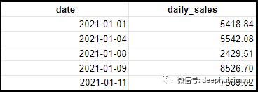 SQL面试,SQL日期函数,SQL语句,SQL开发